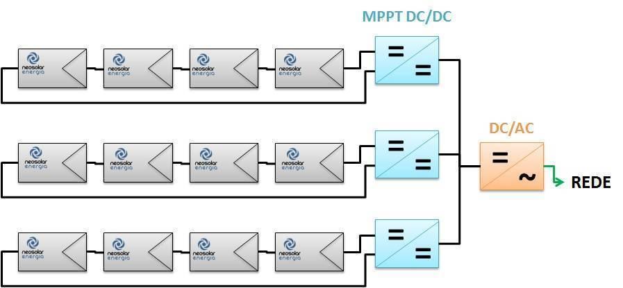 Inversor grid tie com Multiplos MPPTs