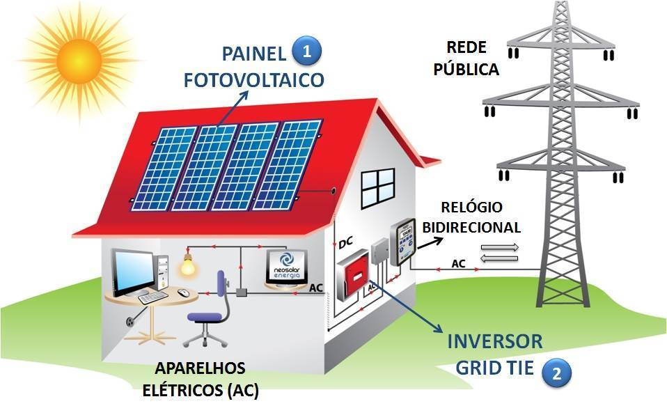 energia-solar-fotovoltaica-grid-tie