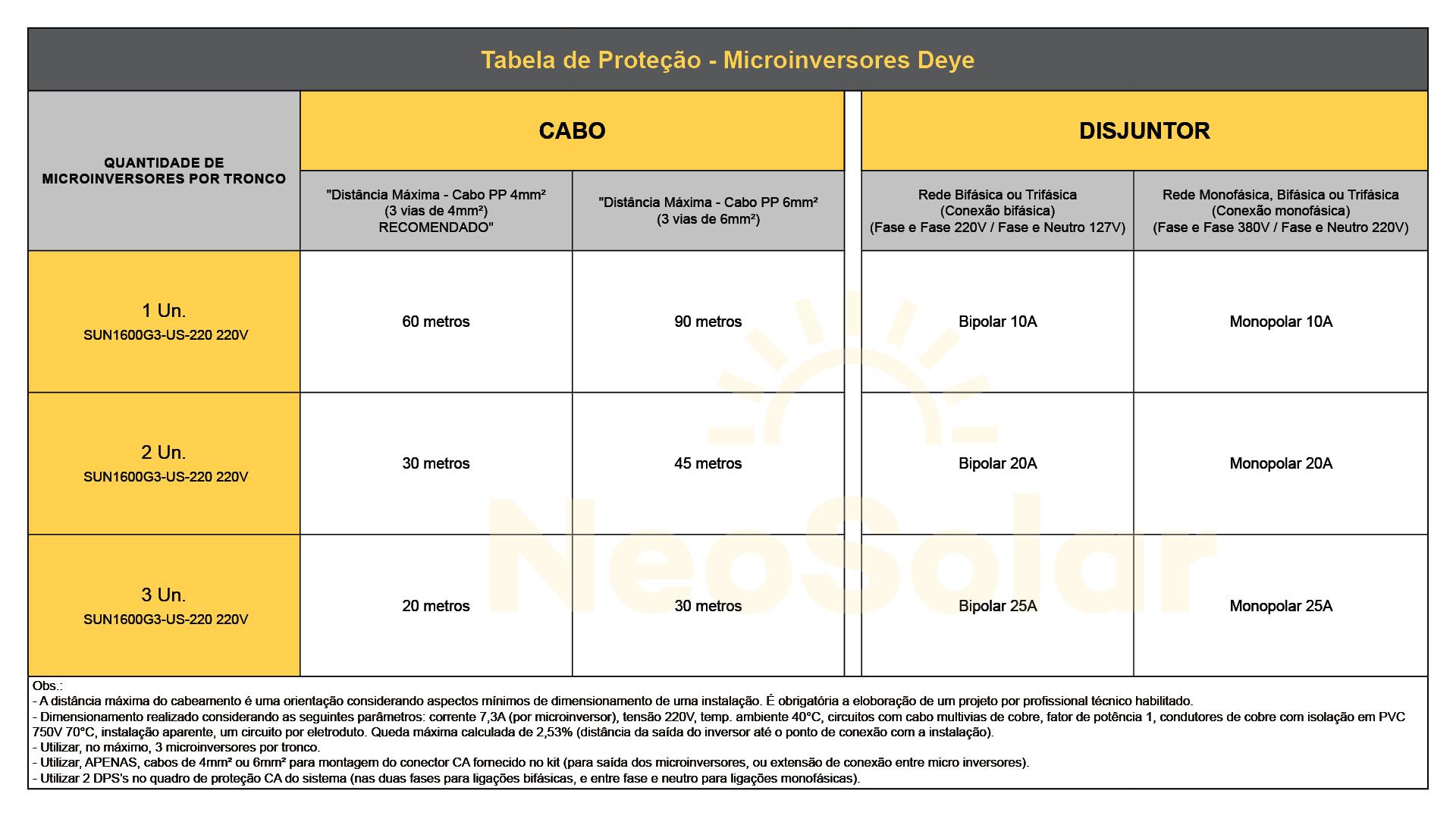 Tabela de Proteção - Microinversor Deye
