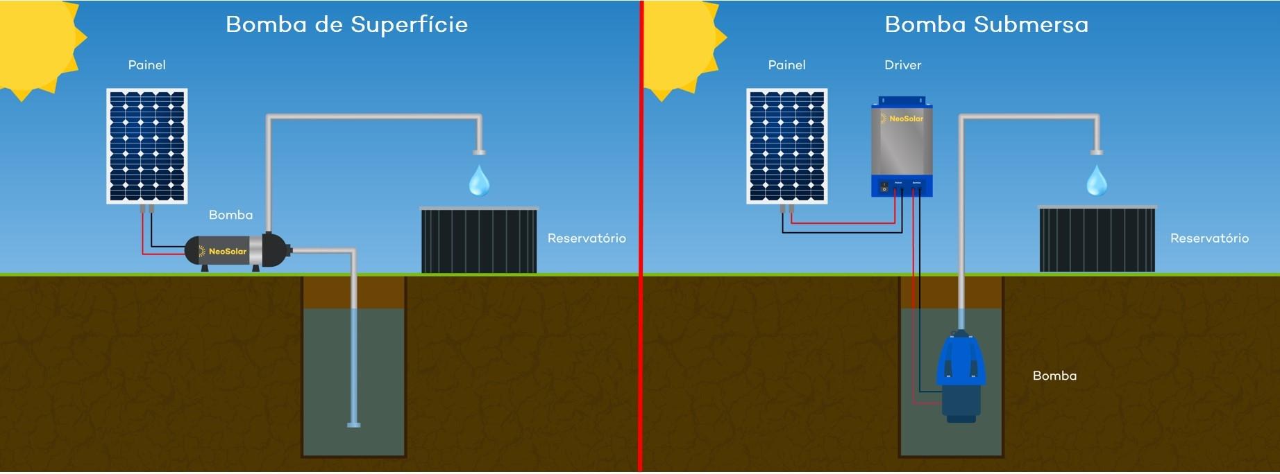 Sistema de Bombeamento de Água com Energia Solar
