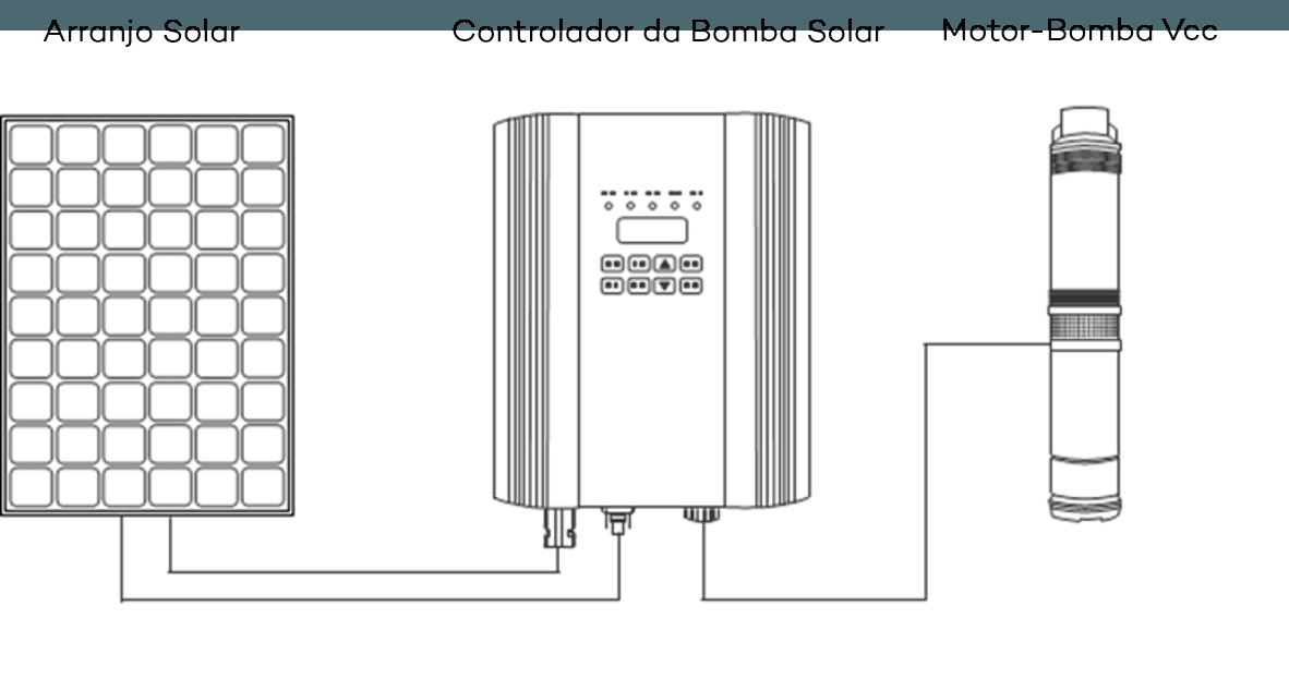 Sistema de Bombeamento Solar de Imã Permanente