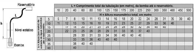 Tabela de altura manométrica