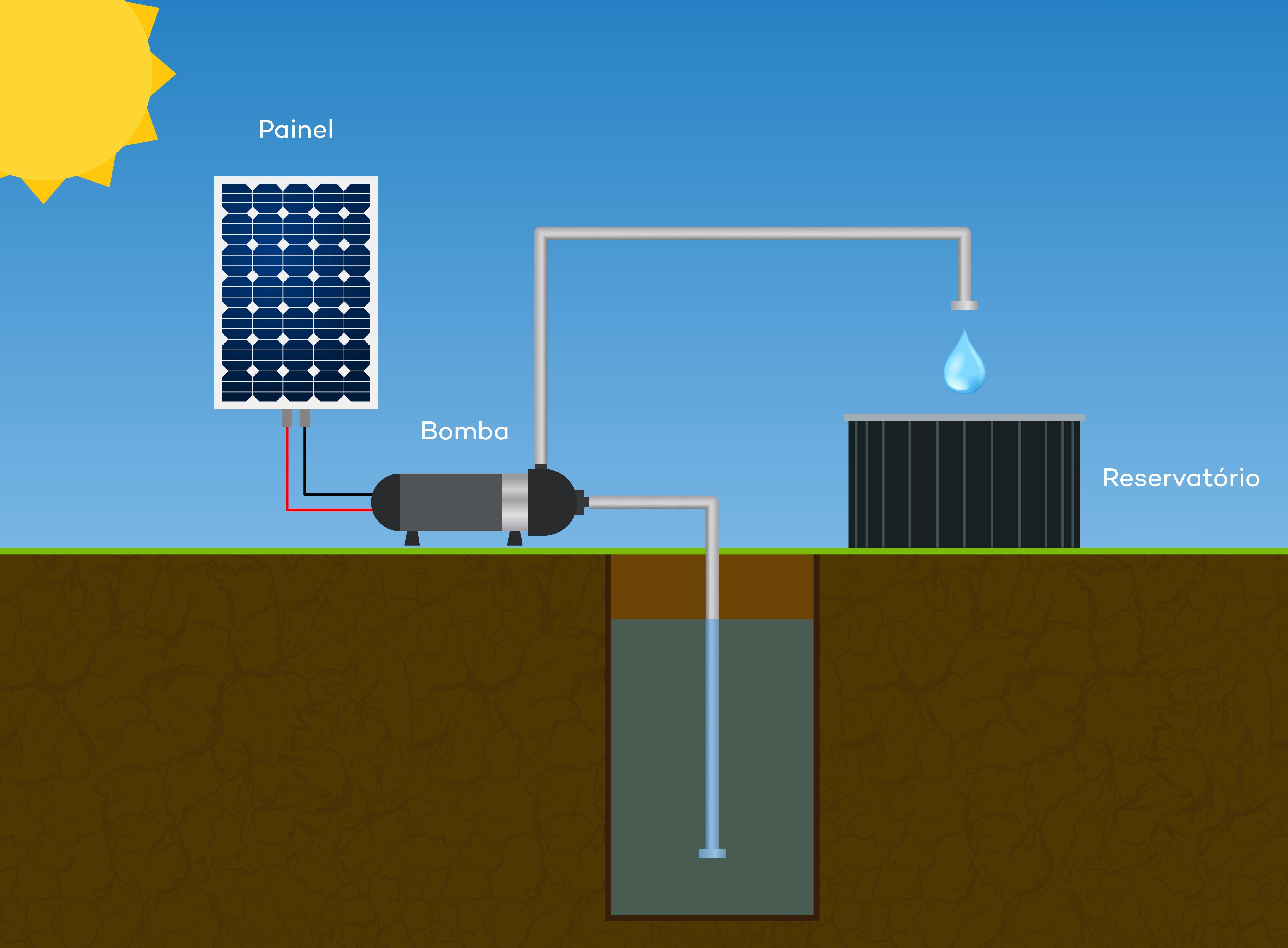 Esquema de Ligação em em Reservatório / Cisterna