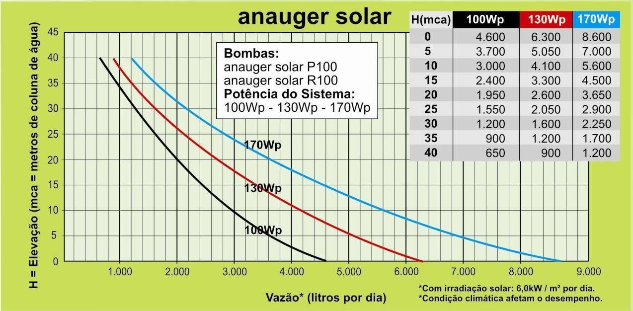 Tabela de Vazão de Água para Bombas Solares Anauger Poço e Reservatório