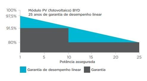 Garantia de performance do painel solar fotovoltaico 355W - BYD