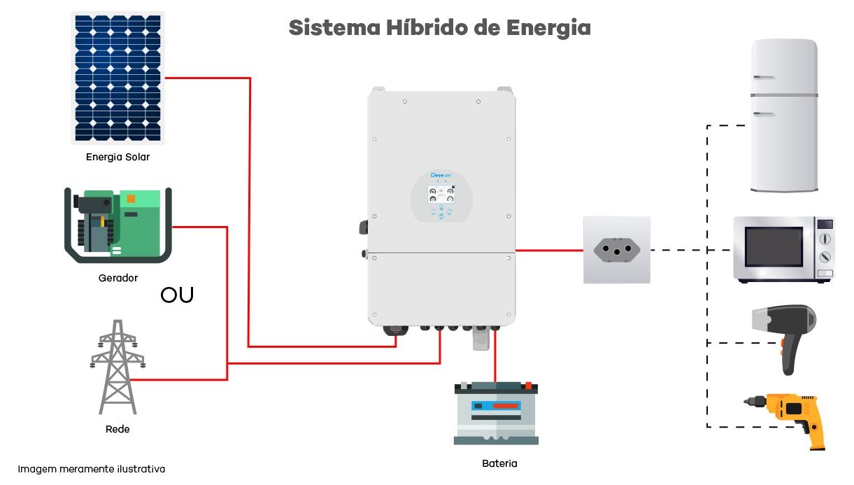 Inversor Solar Híbrido On Grid Deye - Esquema de Ligação