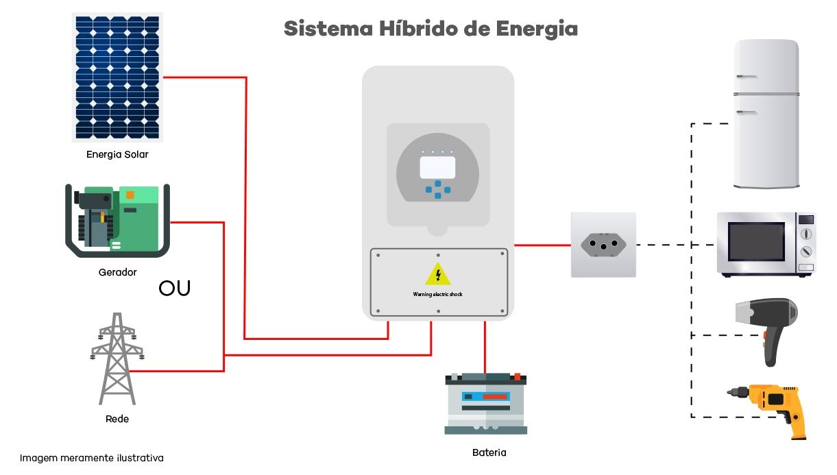 Inversor Híbrido On + Off Grid Deye - Esquema de Ligação