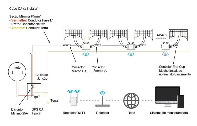 Exemplo de conexão de um Microinversor Solar