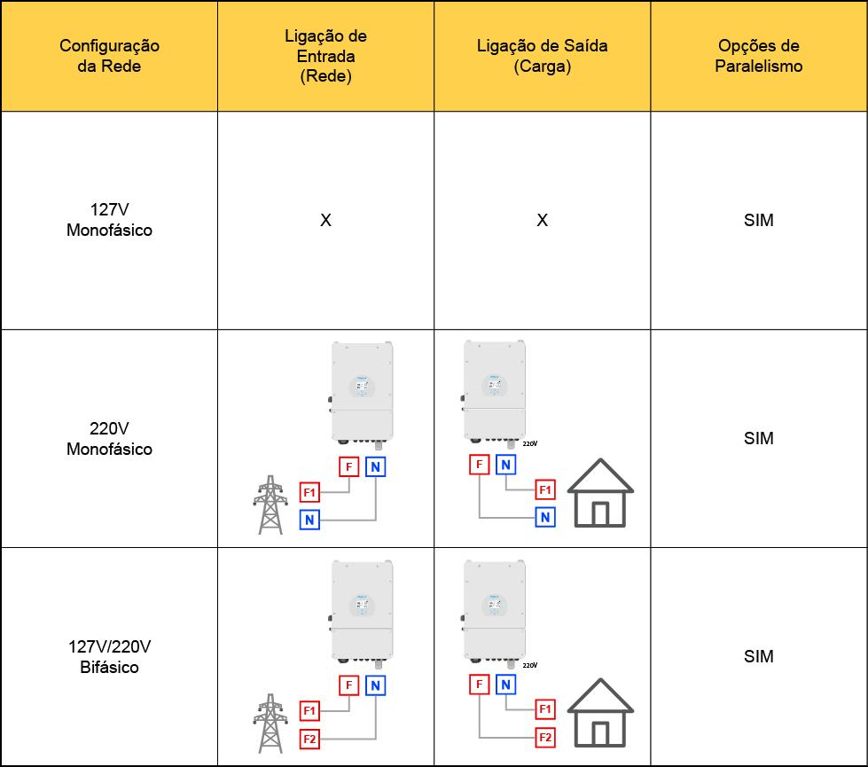 Tabela de compatibilidade Inversor Solar Híbrido On + Off Grid Deye