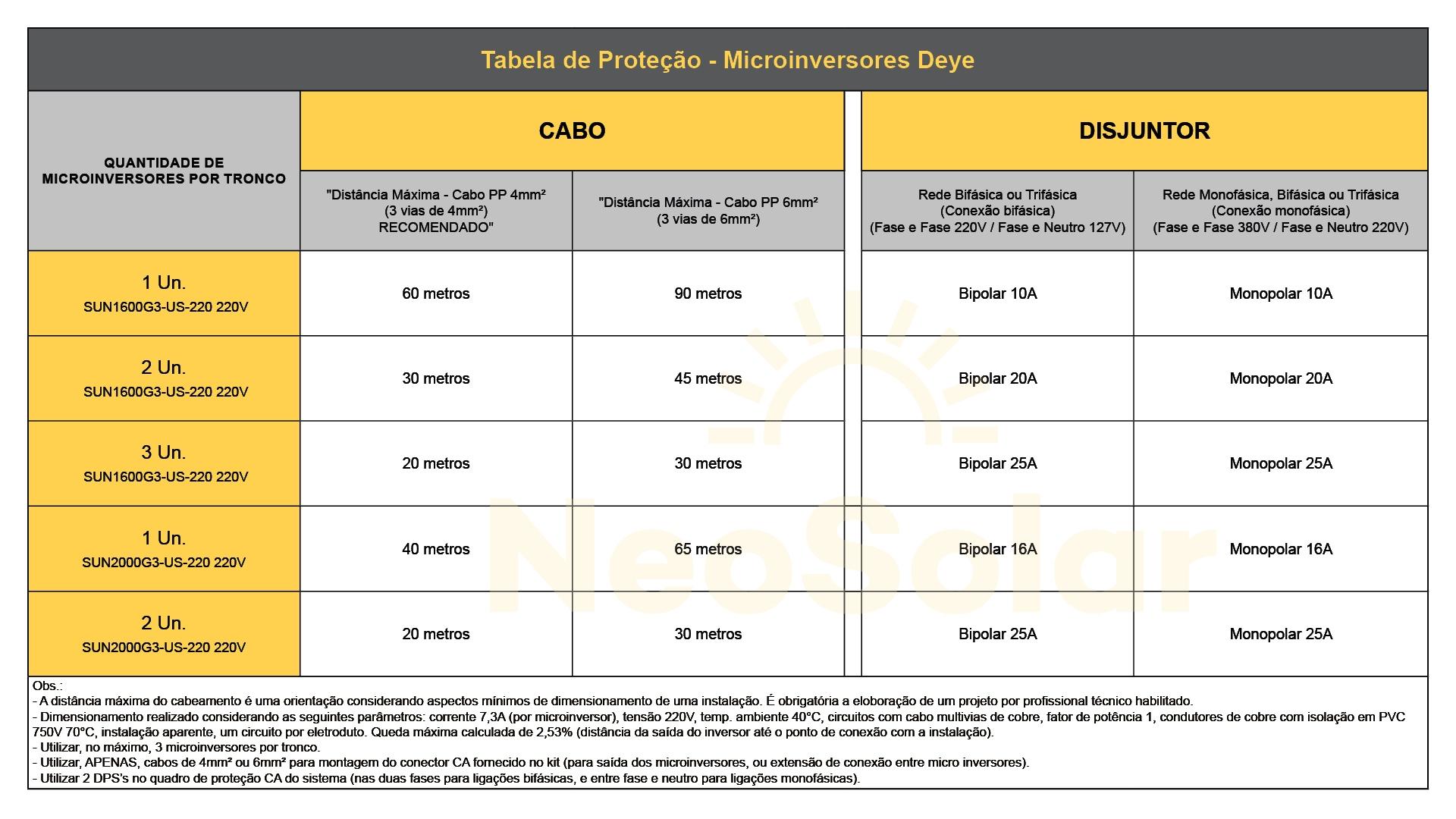 Cabos e Proteção para Microinversor Deye