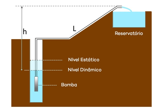 Cálculo da altura manométrica - Bomba Solar Submersa