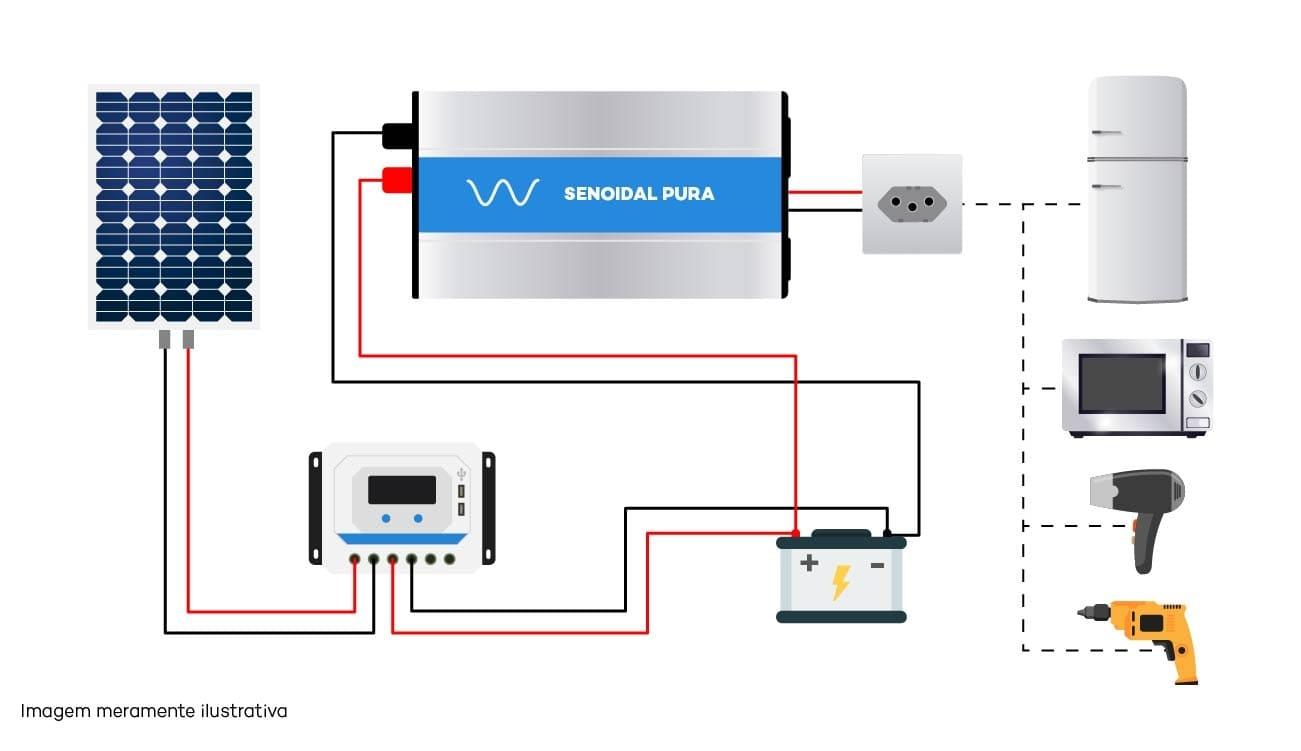 Diagrama de Ligação do Inversor Solar Off Grid - Senoidal Pura