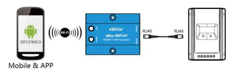 Adaptador WiFi Epever eBox