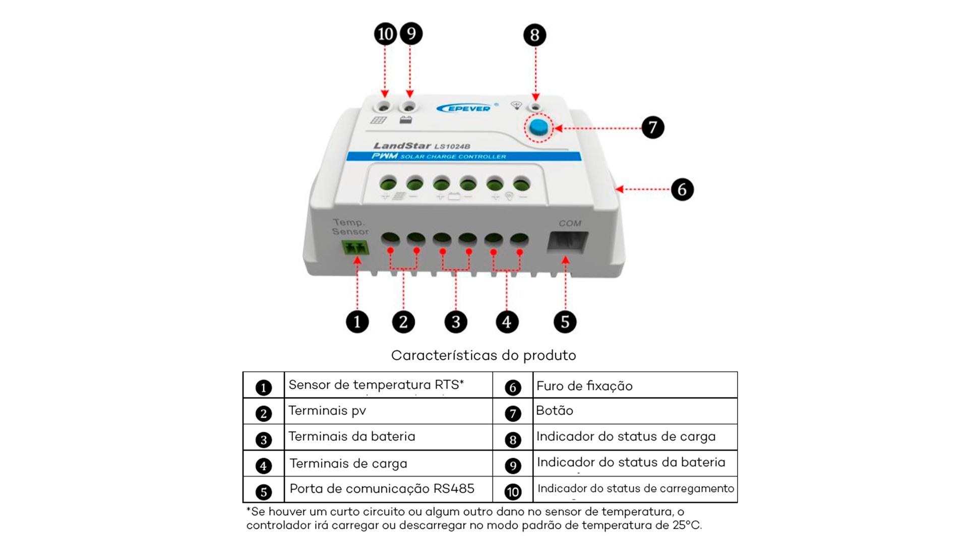 Visão Geral dos Componentes do controlador de Carga Landstar Série B