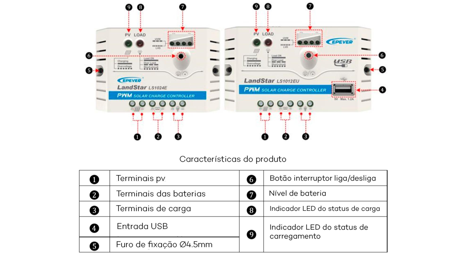 Visão Geral dos Componentes do controlador de Carga Landstar Série E/EU