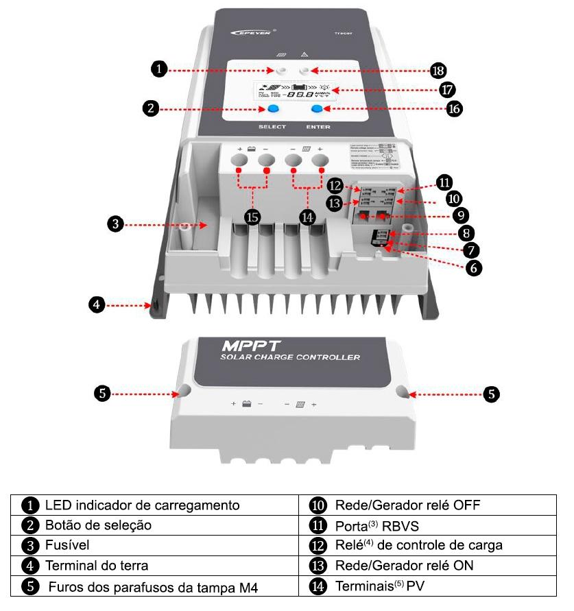 Visão Geral dos Componentes do controlador de Carga Tracer AN