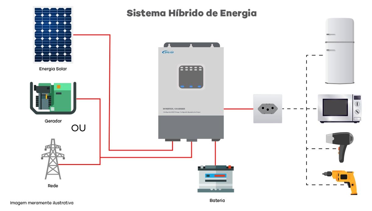 Inversor Solar Híbrido Upower HI - Esquema de Ligação