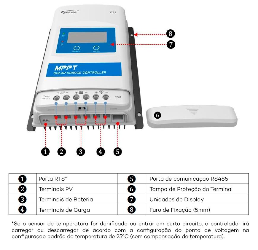 Visão Geral dos Componentes do controlador de Carga Xtra