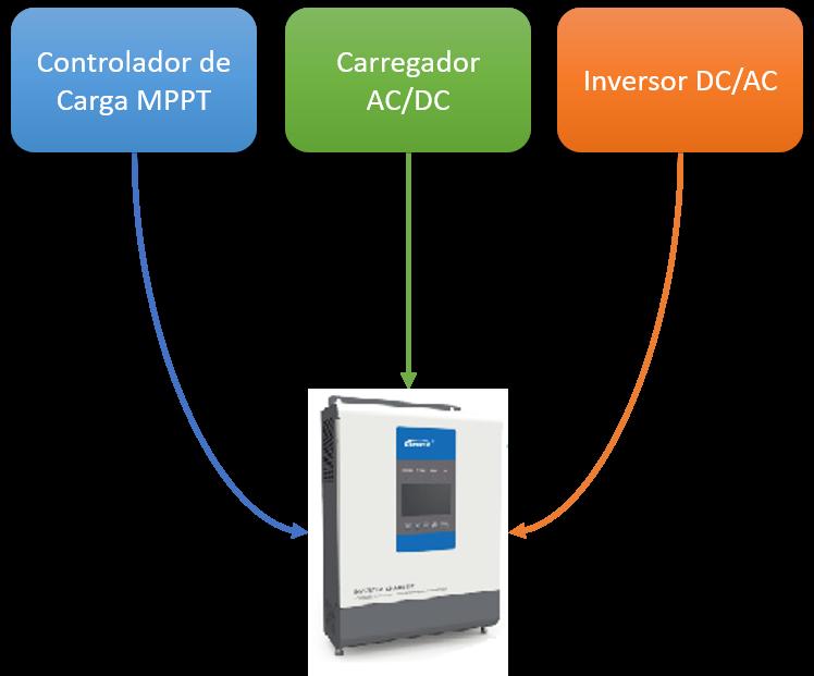 Inversor Híbrido Upower