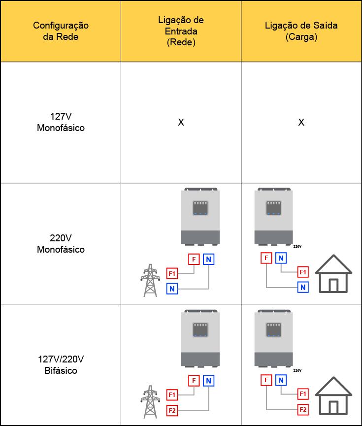 Tabela de compatibilidade inversor solar Off Grid híbrido Upower-Hi