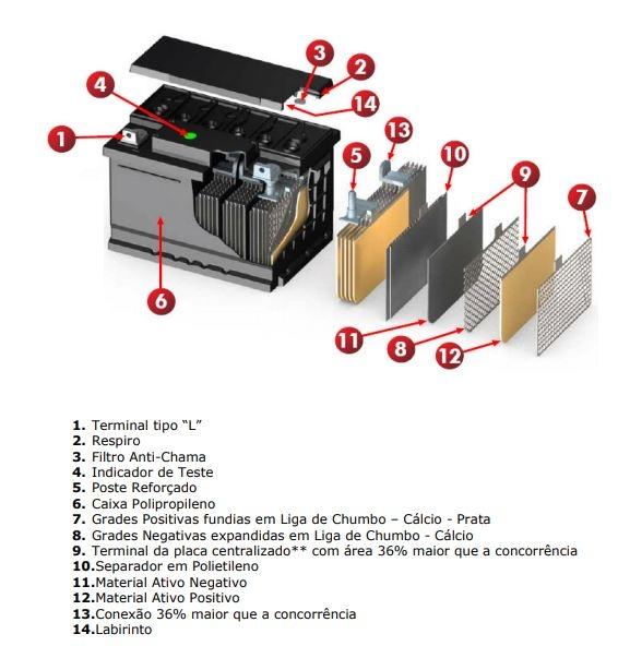 Bateria Estacionária Heliar Freedom - Composição