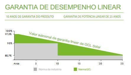 Garantia de desempenho GCL