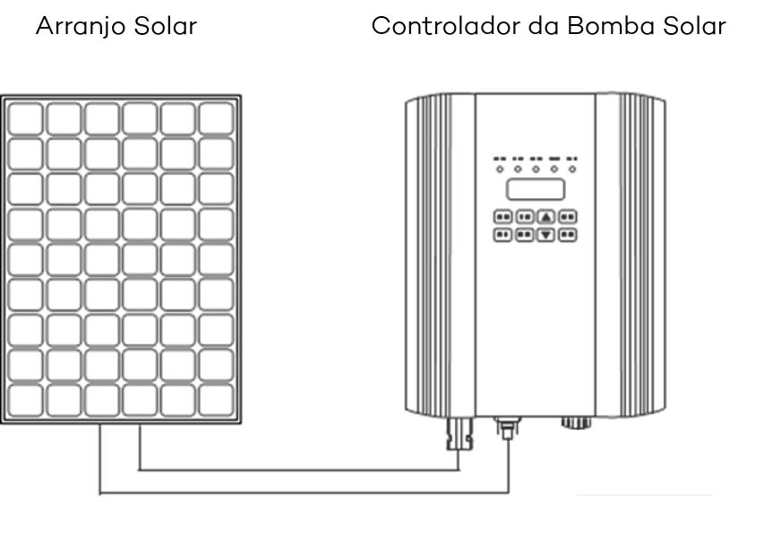 Gerador Solar Solartech