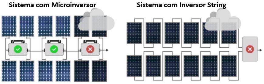 Produção de Energia Individual do Gerador Solar On Grid