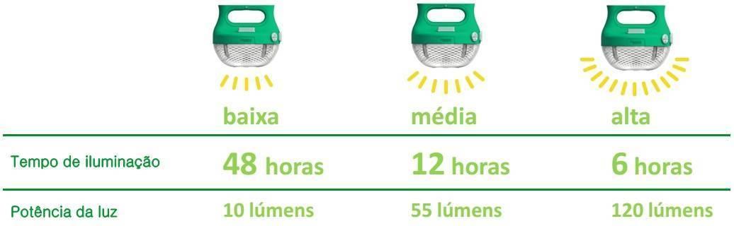Luminária solar - exemplos