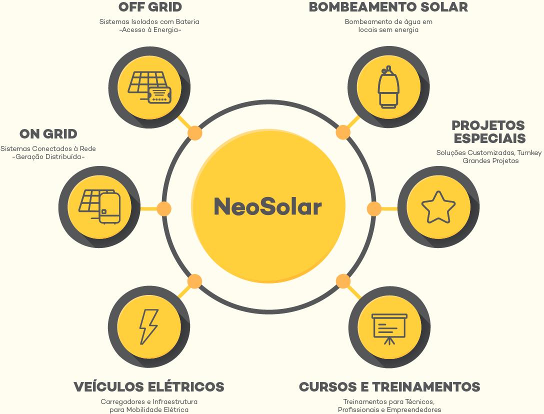 Unidades de Negócio - NeoSolar