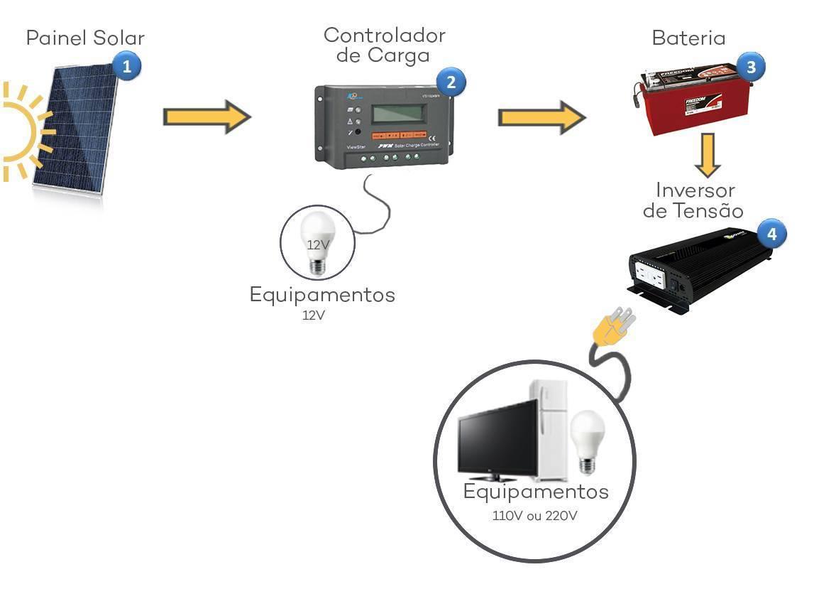 Esquema de um Kit de Energia Solar Off Grid