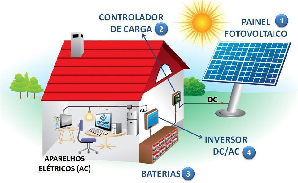 Kit energia solar fotovoltaica 150wp gerador neosolar - Como llenar la casa de energia positiva ...