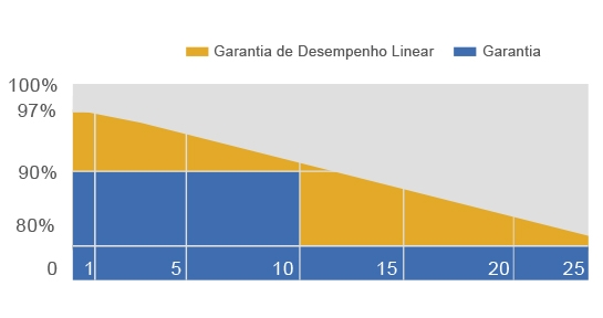 Garantia Linear de Produção - Painel Solar Leapton