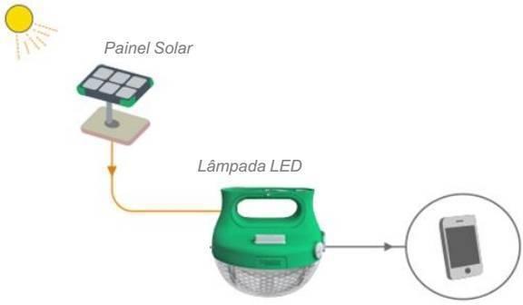Luminária Solar LED