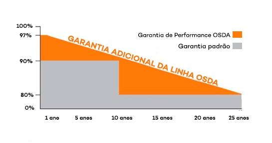 Garantia Linear de Produção - Painel Solar OSDA