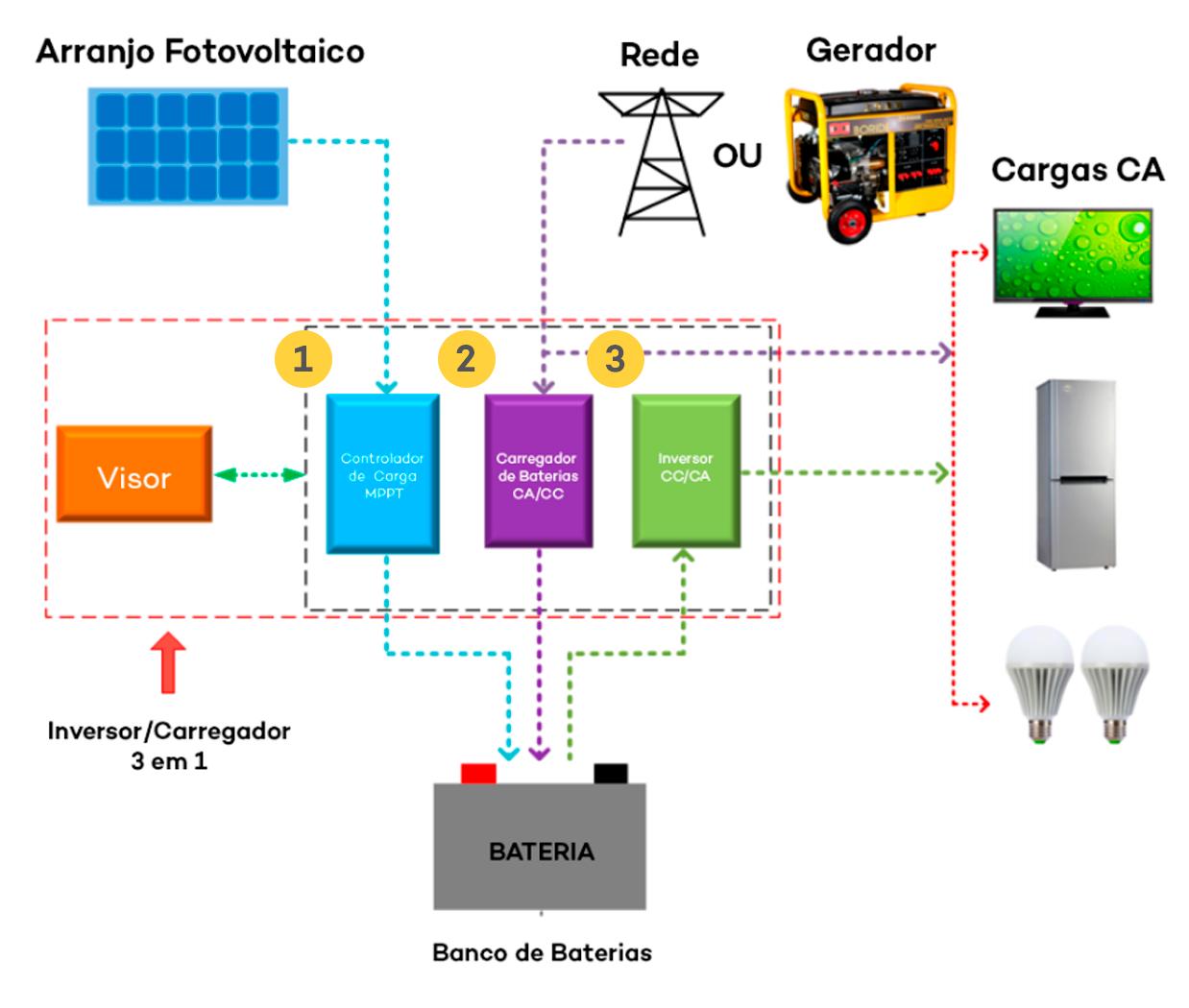 Diagrama inversor solar upower