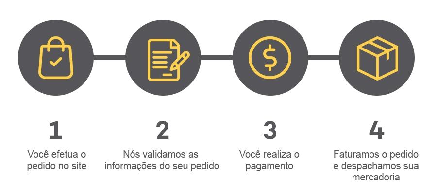 Como funciona o Portal B2B NeoSolar