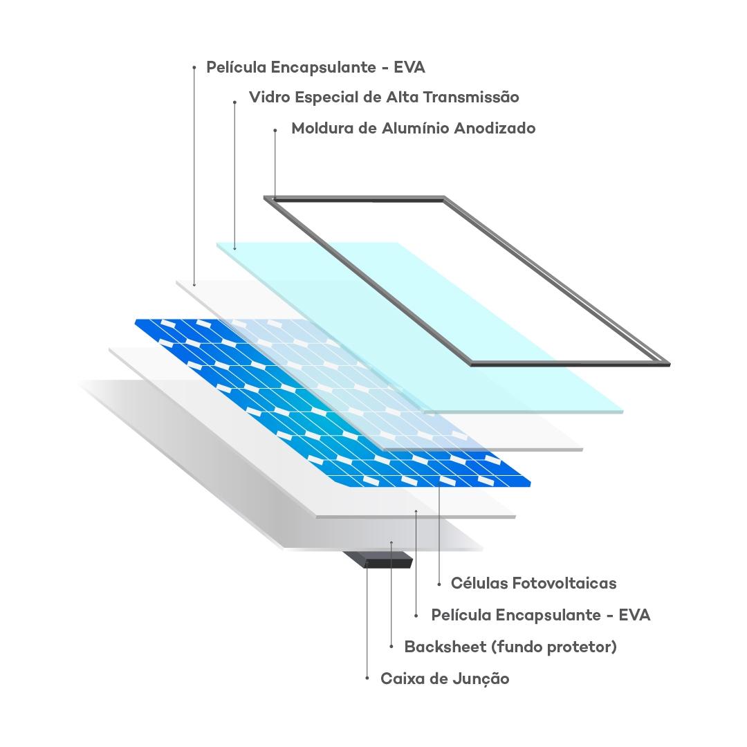 Painel Solar Fotovoltaico OSDA Solar - Composição
