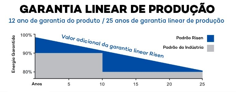 Garanta de Performance do Painel Solar Fotovoltaico 150W - Risen