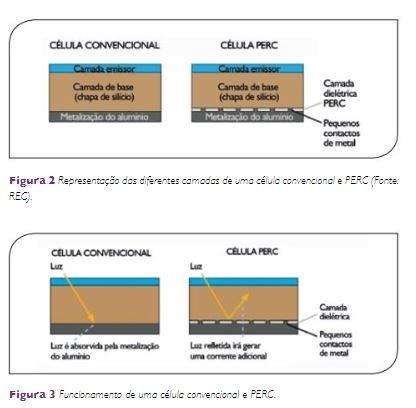 Como funciona PERC Half Cell Placa Solar Painel Solar