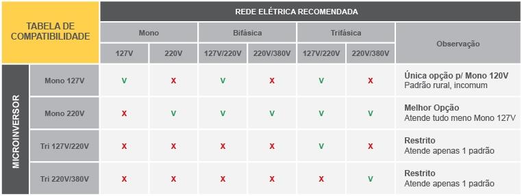 Tabela de compatibilidade rede elétrica microinversor monofásico, bifásico e trifásico