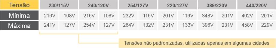 Quadro tensões elétricas concessionárias Brasil