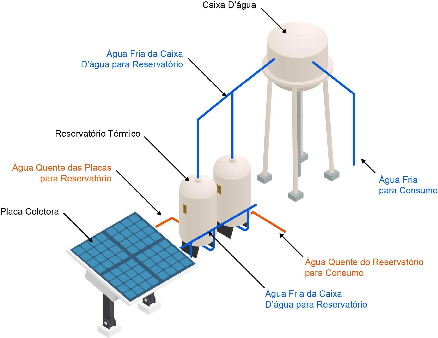 Energia Solar Térmica (Aquecedor Solar)