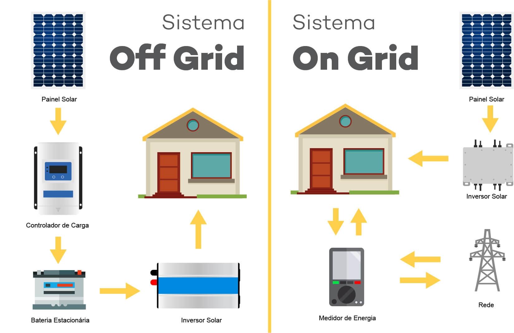 Diferença Energia Solar Fotovoltaica Sistema On Grid Off Grid