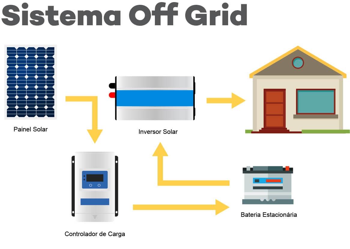 Energia Solar Fotovoltaica Sistema Off Grid