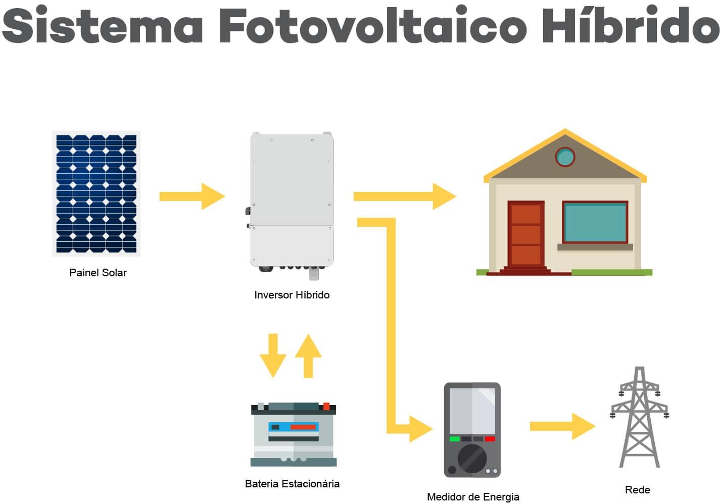 Energia Solar Fotovoltaica Sistema Híbrido