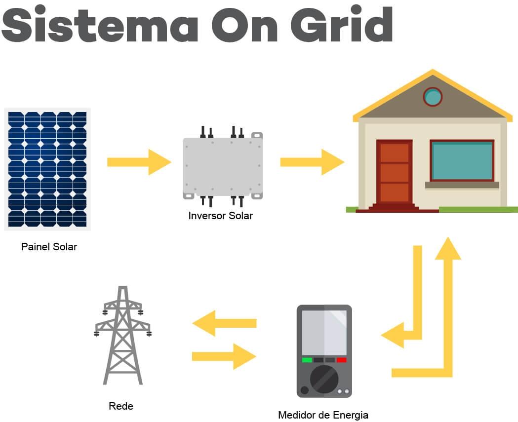 Energia Solar Fotovoltaica Sistema On Grid