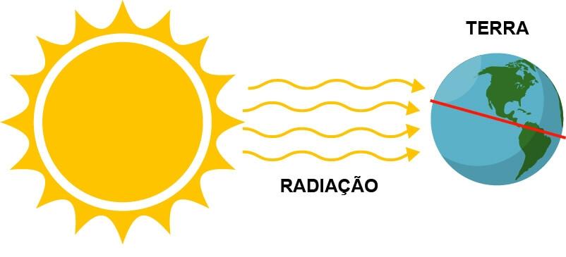Energia Solar Radiação Solar Planeta Terra