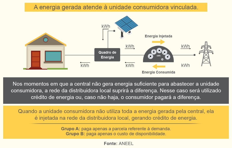 Geração Distribuída Energia Solar Fotovoltaica