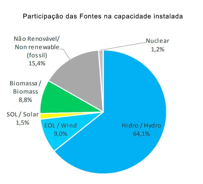Matriz Energética Brasil Fontes Alternativas Renováveis